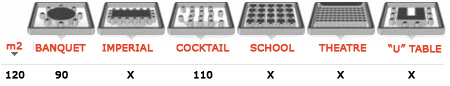 Capacity depending on the configuration of the Hall